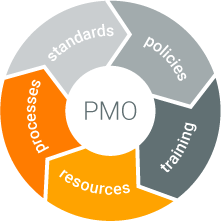 Image Triskell PPM-Factory PMO Processes