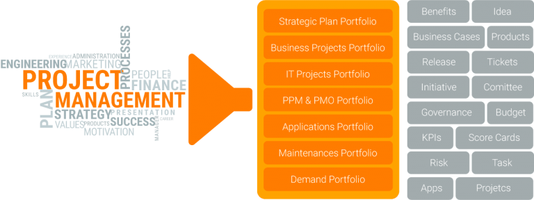 project portfolio management Microsoft project online and microsoft project server 2013 include project web app, which offers a flexible online or on-premises solution for project portfolio.