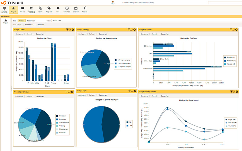 Image Triskell PPM-Factory Dashboard